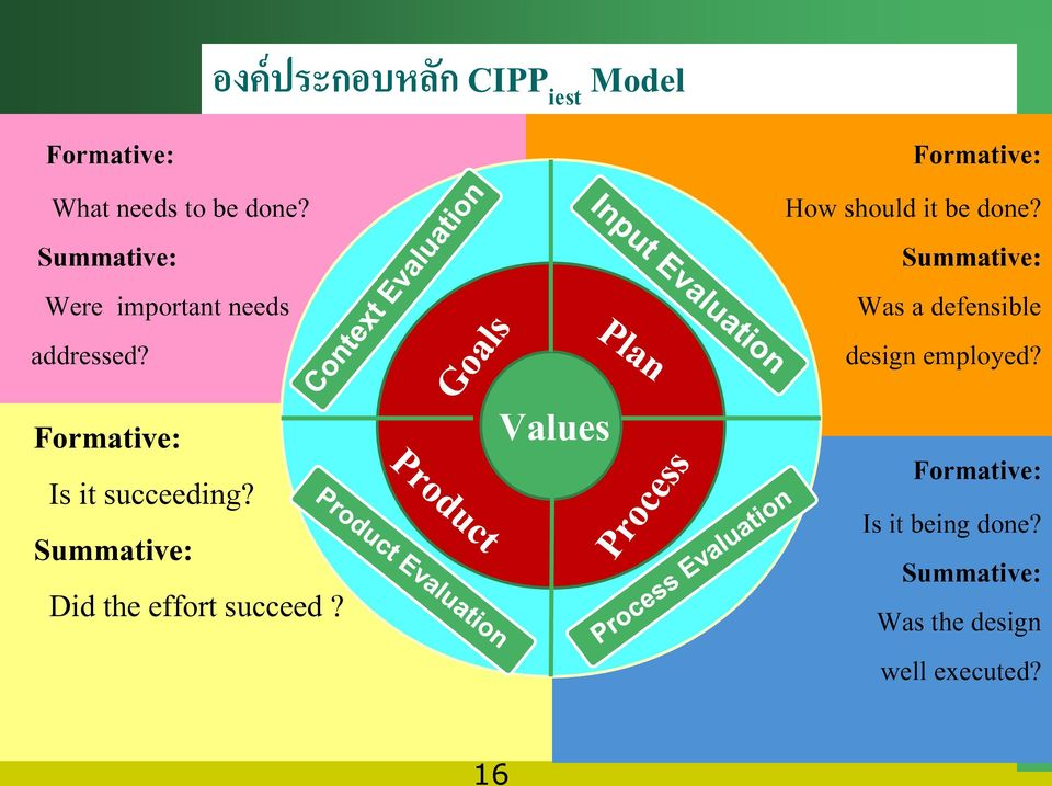 องค ประกอบหล ก CIPP iest Model Values xt Formative: How should it be done?