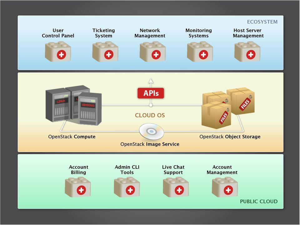 Compute OpenStack Image Service OpenStack Object Storage Account