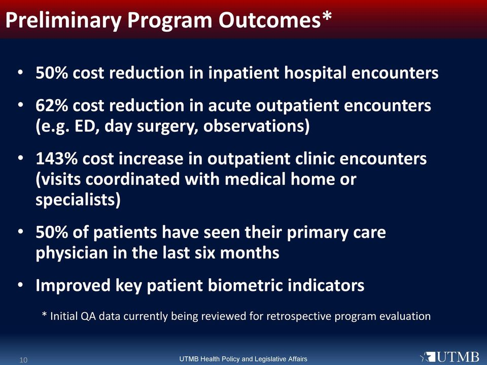ED, day surgery, observations) 143% cost increase in outpatient clinic encounters (visits coordinated with medical home or