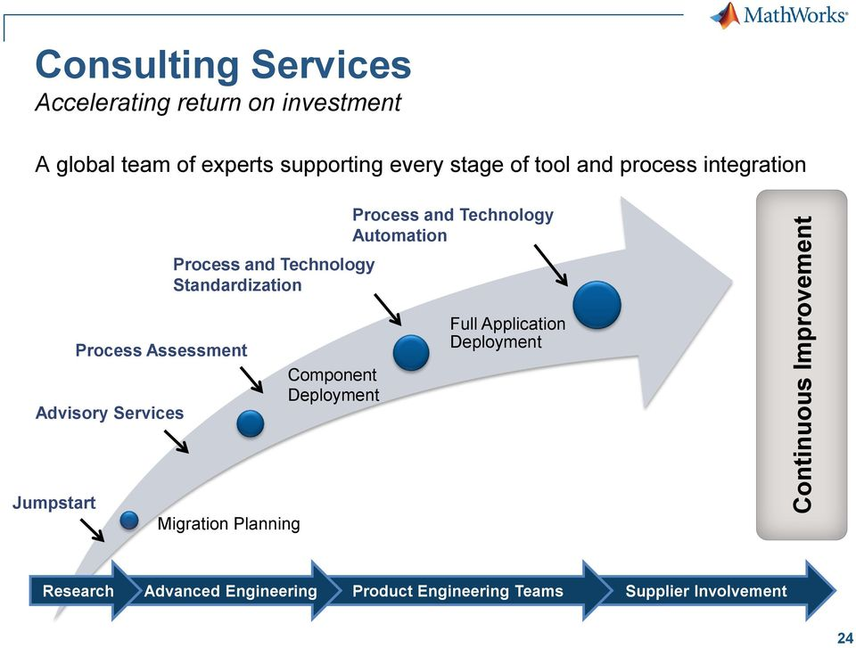 Technology Automation Process Assessment Advisory Services Component Deployment Full Application