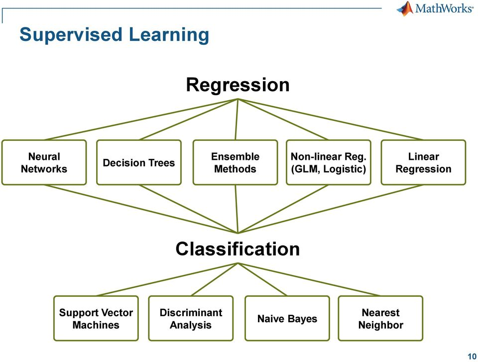 (GLM, Logistic) Linear Regression Classification