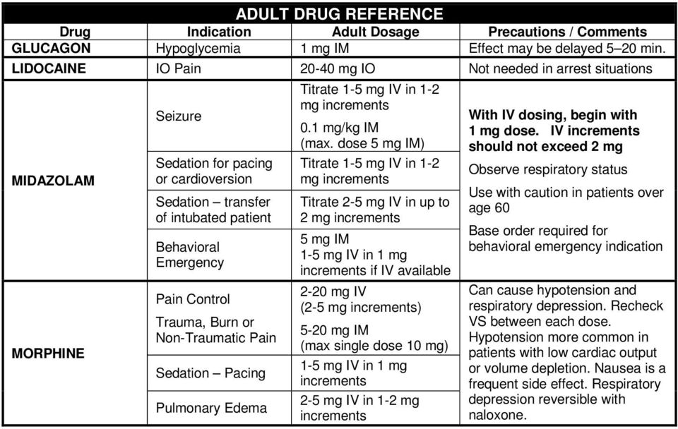 Trauma, Burn or Non-Traumatic Pain Sedation Pacing Pulmonary Edema Titrate 1-5 mg IV in 1-2 mg increments 0.1 mg/kg IM (max.