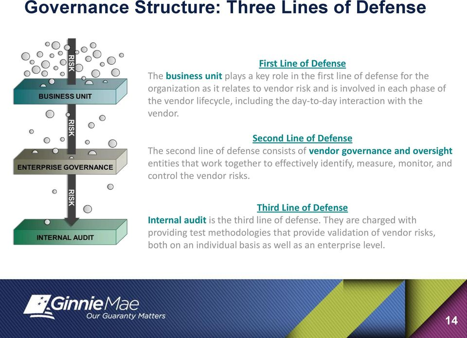 Second Line of Defense The second line of defense consists of vendor governance and oversight entities that work together to effectively identify, measure, monitor, and control
