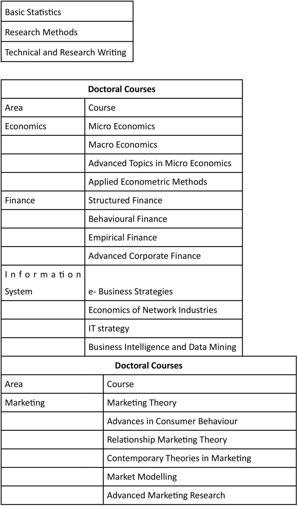 System e- Business Strategies Economics of Network Industries IT strategy Business Intelligence and Data Mining Doctoral Courses Area Marke@ng Course