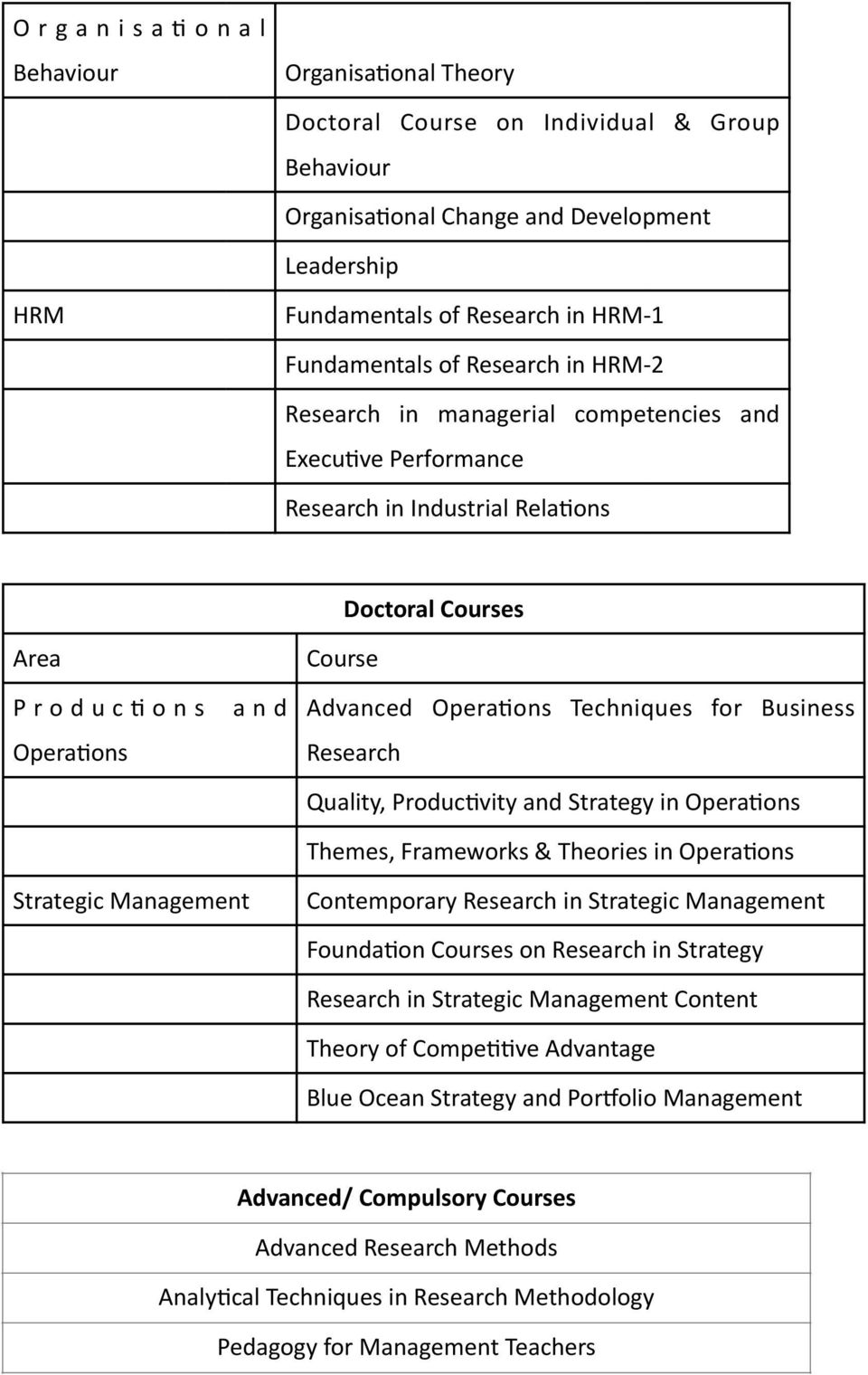 for Business Research Quality, Produc@vity and Strategy in Opera@ons Themes, Frameworks & Theories in Opera@ons Strategic Management Contemporary Research in Strategic Management Founda@on Courses on