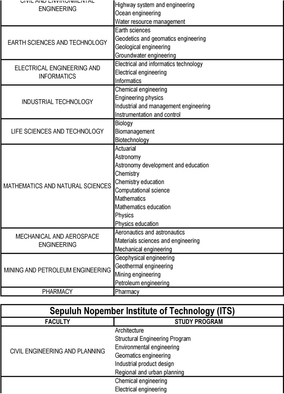 Geological engineering Groundwater engineering Electrical and informatics technology Electrical engineering Informatics Chemical engineering Engineering physics Industrial and management engineering