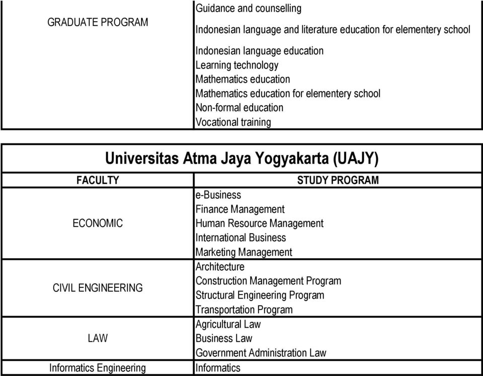 education Vocational training Universitas Atma Jaya Yogyakarta (UAJY) e-business Finance Human Resource International Business