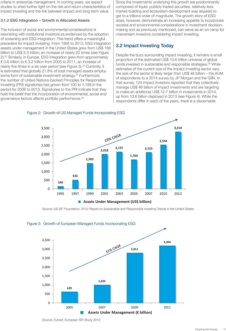 integration. This trend offers a meaningful precedent for impact investing. From 1995 to 2012, ESG integration assets under management in the United States grew from US$ 166 billion to US$ 3.