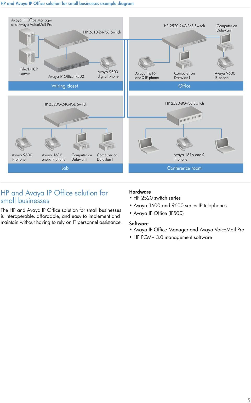 phone Computer on Datavlan1 Computer on Datavlan1 Avaya 1616 one-x IP phone Lab Conference room HP and Avaya IP Office solution for small businesses The HP and Avaya IP Office solution for small