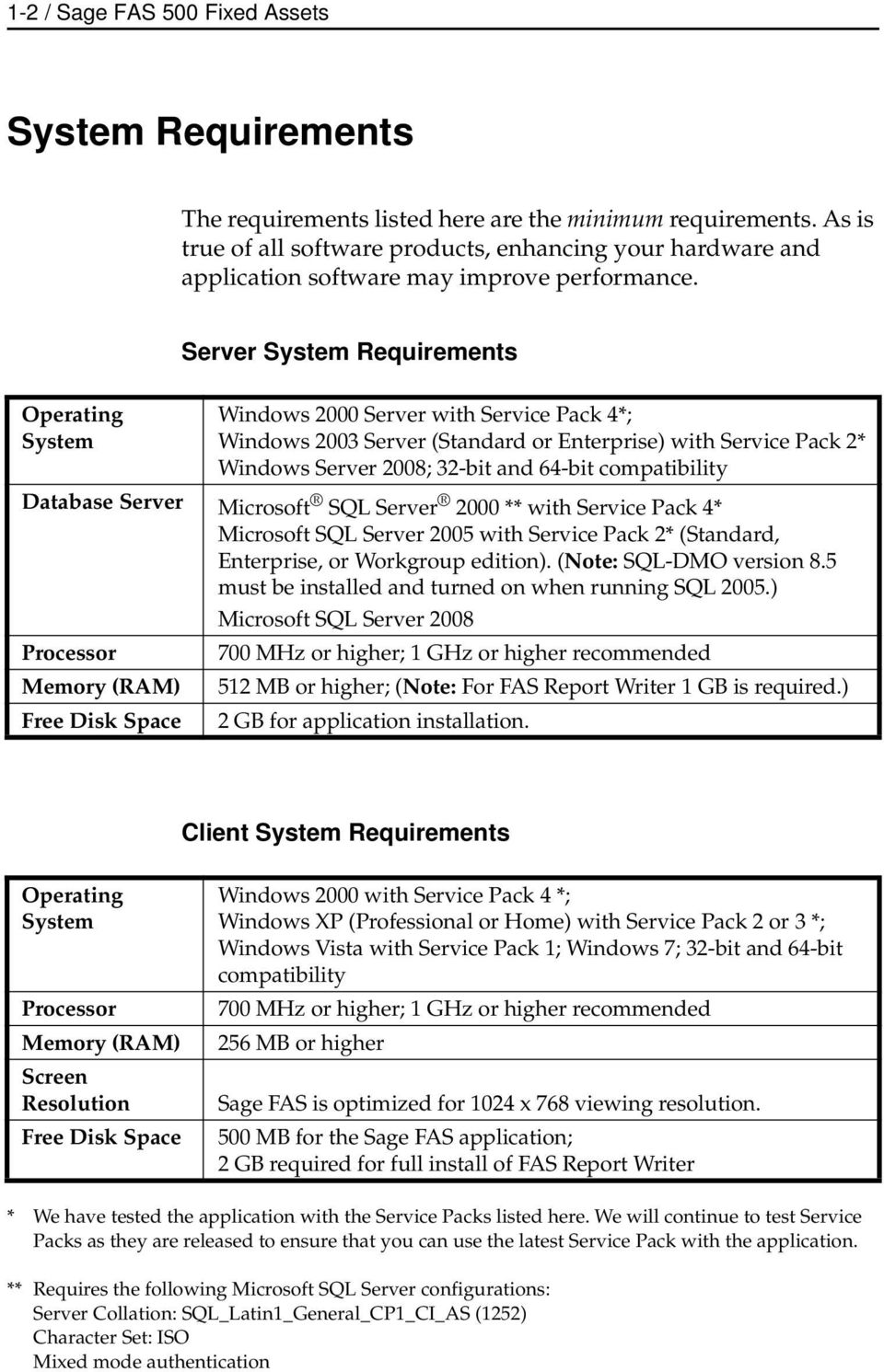 Operating System Server System Requirements Windows 2000 Server with Service Pack 4*; Windows 2003 Server (Standard or Enterprise) with Service Pack 2* Windows Server 2008; 32-bit and 64-bit