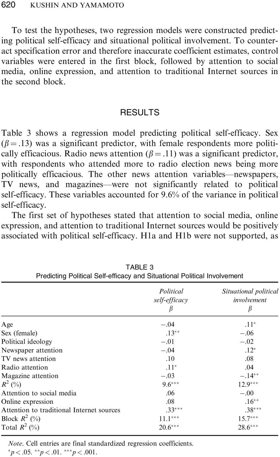 attention to traditional Internet sources in the second block. RESULTS Table 3 shows a regression model predicting political self-efficacy. Sex (b ¼.
