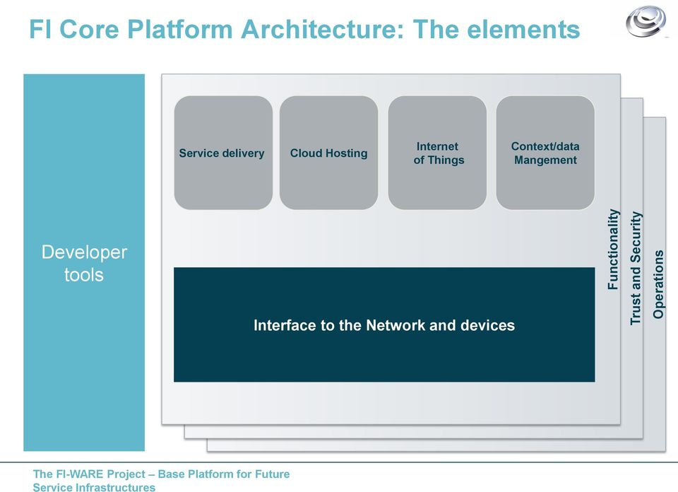 Cloud Hosting Internet of Things Context/data