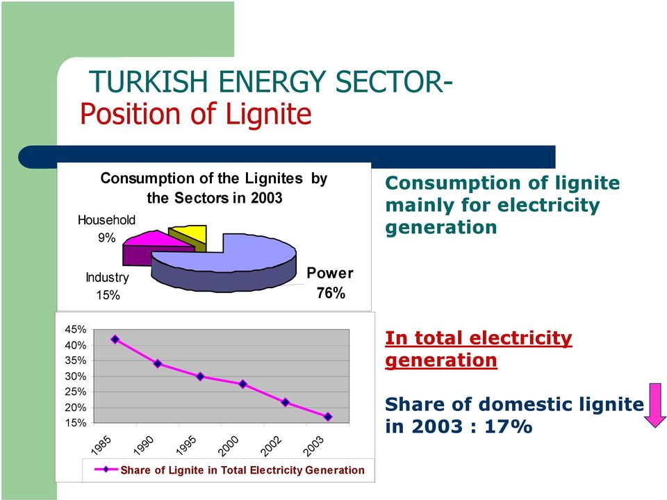 Power 76% 45% 40% 35% 30% 25% 20% 15% 1985 1990 1995 2000 2002 2003 In total electricity