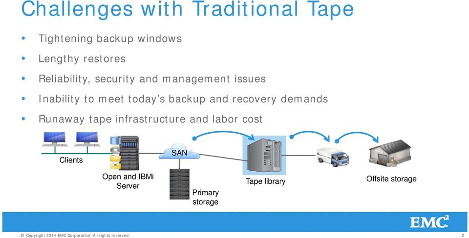 today s backup and recovery demands Runaway tape infrastructure and labor