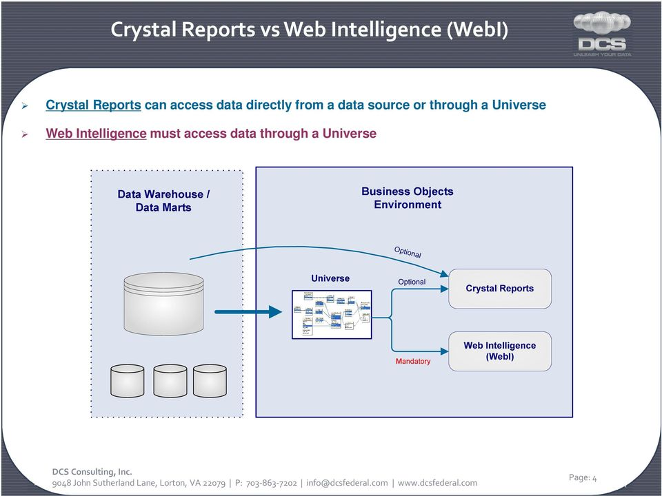 a data source or through a Universe Web