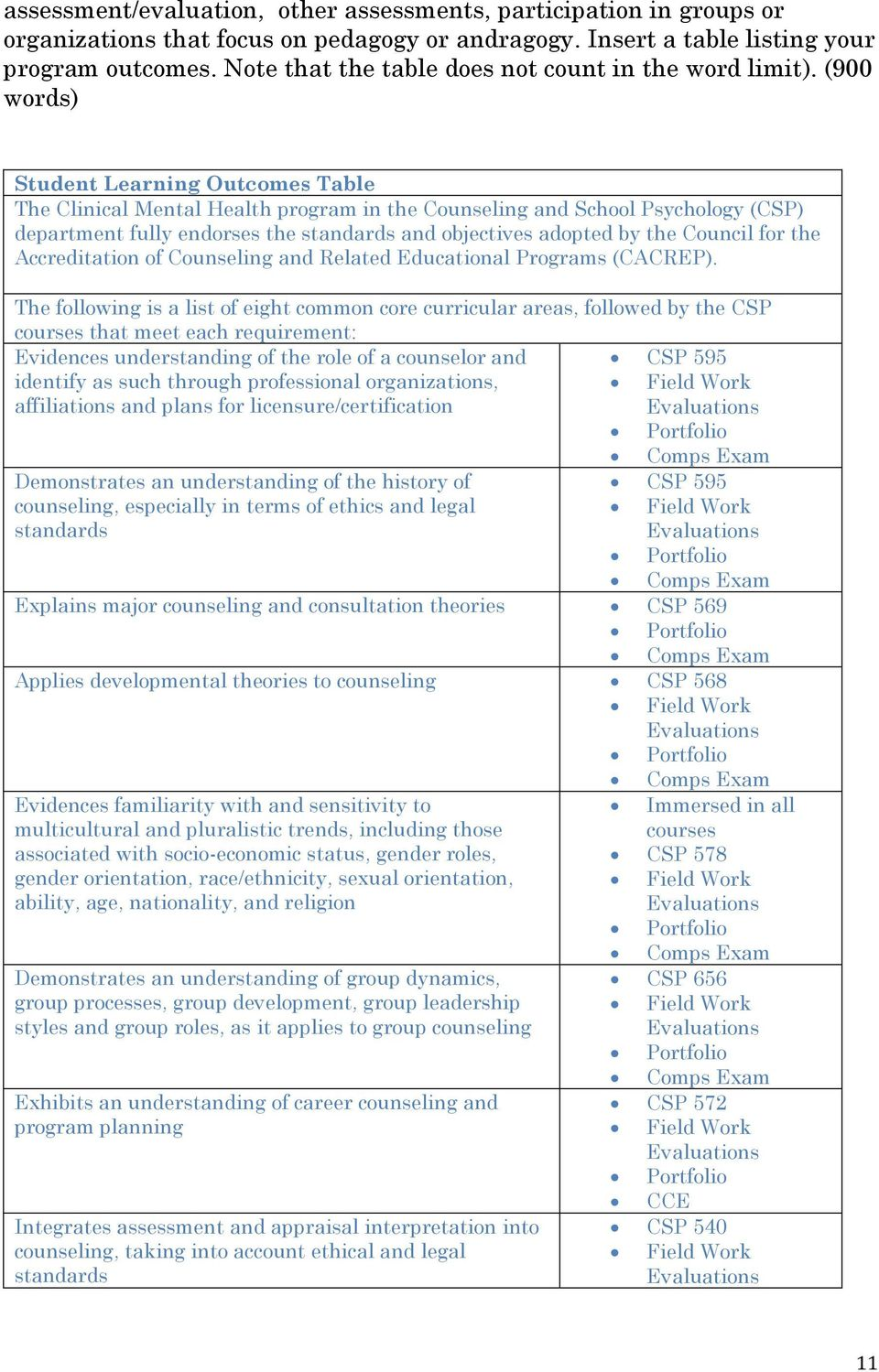 (900 words) Student Learning Outcomes Table The Clinical Mental Health program in the Counseling and School Psychology (CSP) department fully endorses the standards and objectives adopted by the