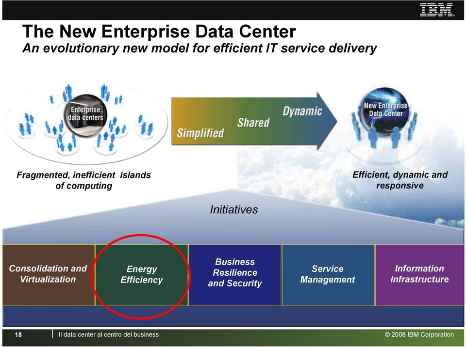 Initiatives Consolidation and Virtualization Energy Efficiency Business Resilience and