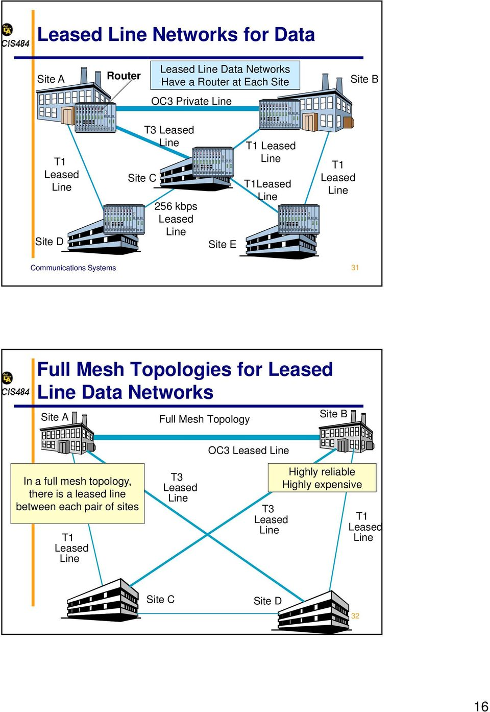Leased Data Networks Site A Full Mesh Topology Site B OC3 Leased In a full mesh topology, there is a leased line