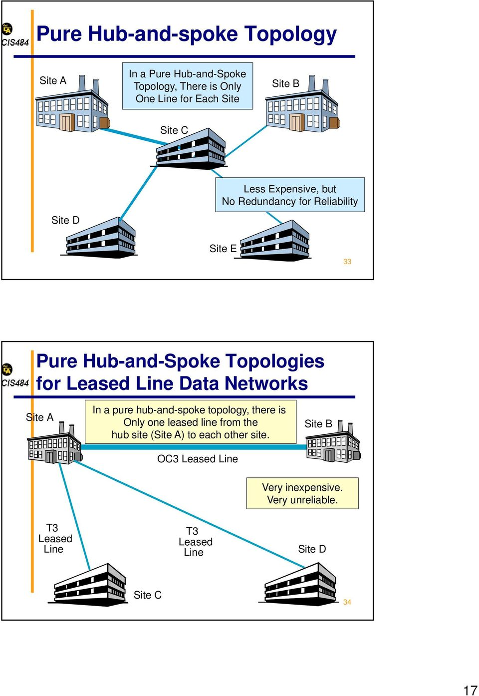 Networks Site A In a pure hub-and-spoke topology, there is Pure Only Hub-and-Spoke one leased line Topology from the