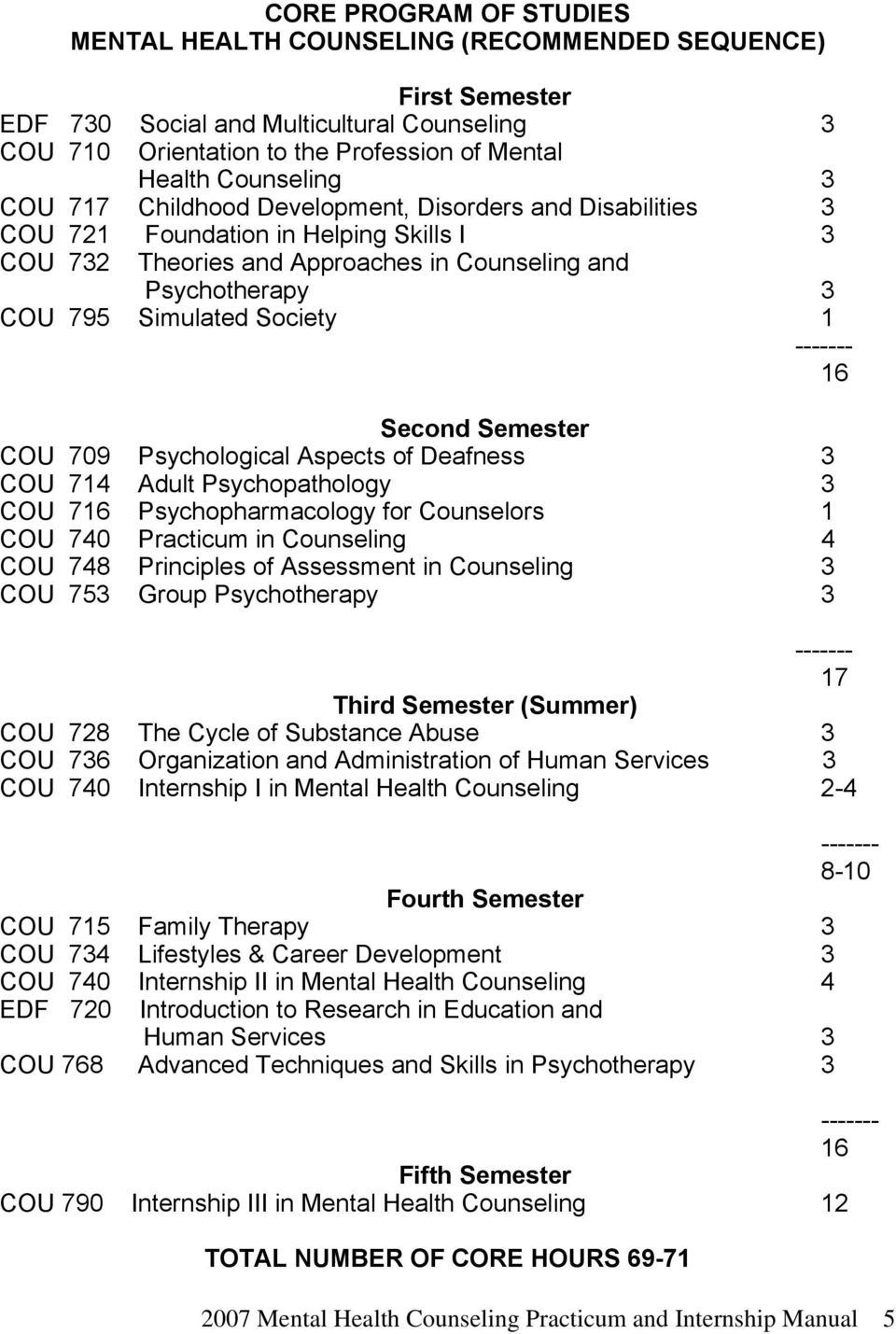 ------- 16 Second Semester COU 709 Psychological Aspects of Deafness 3 COU 714 Adult Psychopathology 3 COU 716 Psychopharmacology for Counselors 1 COU 740 Practicum in Counseling 4 COU 748 Principles