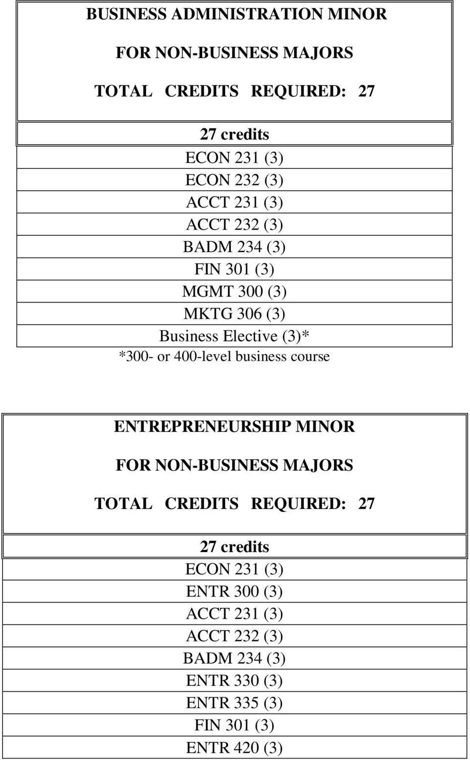 400-level business course ENTREPRENEURSHIP MINOR FOR NON-BUSINESS MAJORS TOTAL CREDITS REQUIRED: 27 27 credits