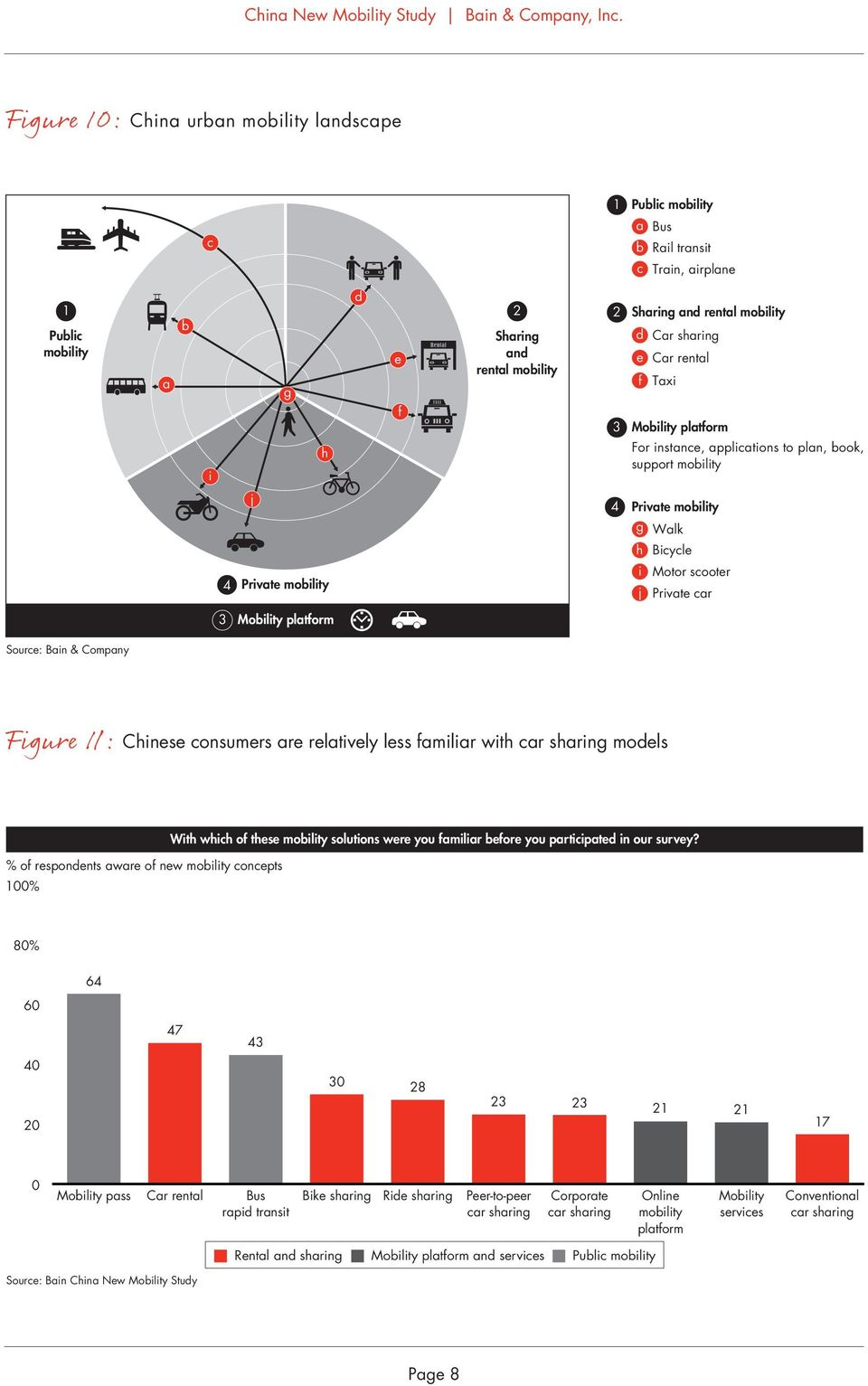 Mobility platform Source: Bain & Company Figure 11: Chinese consumers are relatively less familiar with car sharing models % of respondents aware of new mobility concepts 1% With which of these