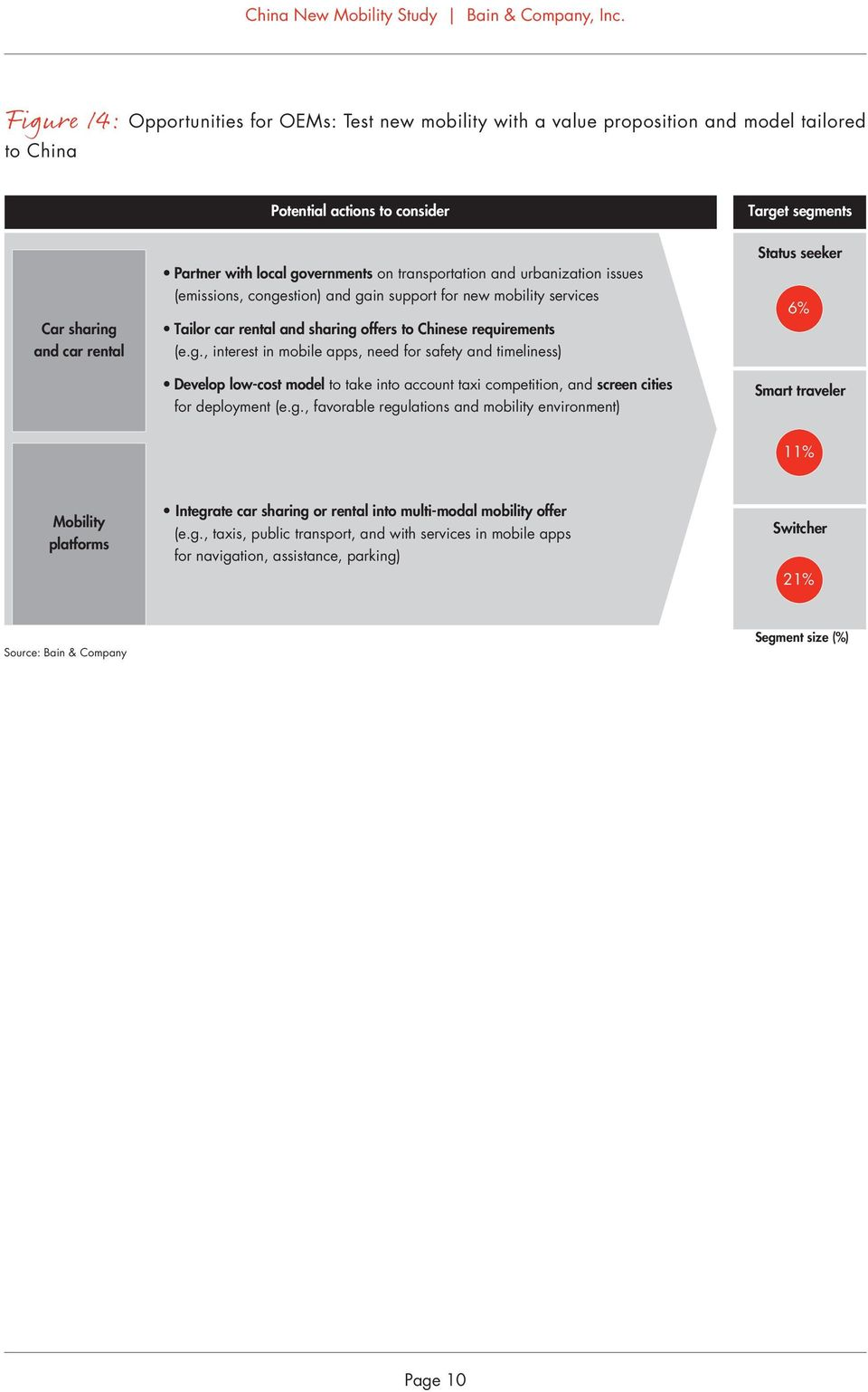 g., favorable regulations and mobility environment) Status seeker 6% Smart traveler 11% Mobility platforms Integrate car sharing or rental into multi-modal mobility offer (e.g., taxis, public transport, and with services in mobile apps for navigation, assistance, parking) 21% Source: Bain & Company Segment size (%) Page 1