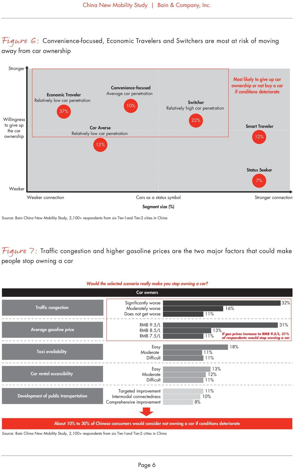 Smart 12% 12% Status Seeker 7% Weaker Weaker connection Cars as a status symbol Segment size (%) Stronger connection Source: Bain China New Mobility Study, 2,1+ respondents from six Tier-1and Tier-2