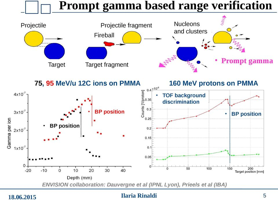 PMMA 160 MeV protons on PMMA TOF background discrimination BP position BP position