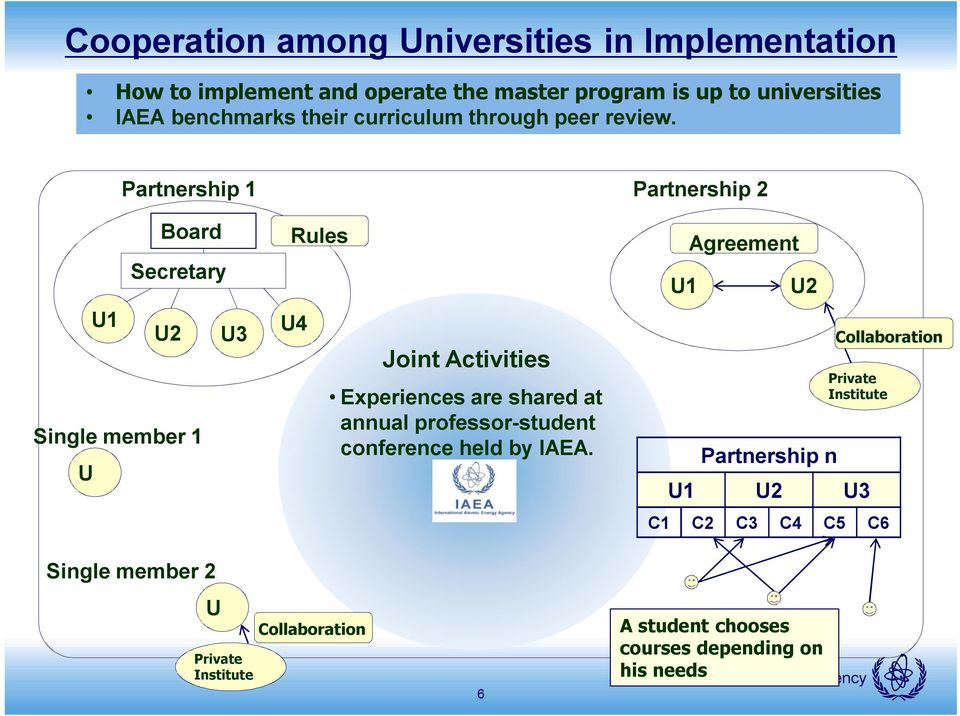 Partnership 1 Board Secretary U1 U2 U3 Single member 1 U Rules U4 Joint Activities Experiences are shared at annual professor-student