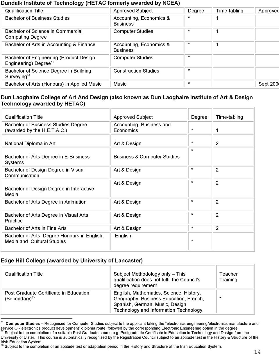 Computer Studies Accounting, & Business Computer Studies * Construction Studies * Bachelor of Arts (Honours) in Applied Music Music * Sept 2006 Dun Laoghaire College of Art And Design (also known as