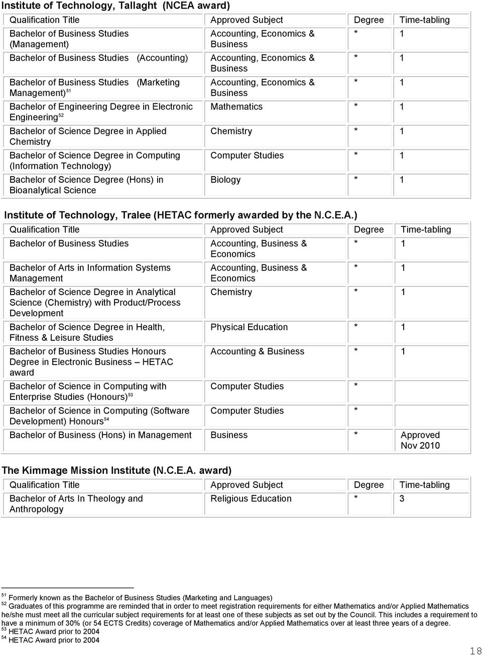 (Information Technology) Bachelor of Science Degree (Hons) in Bioanalytical Science Accounting, & Business Accounting, & Business Accounting, & Business Mathematics Chemistry Computer Studies Biology