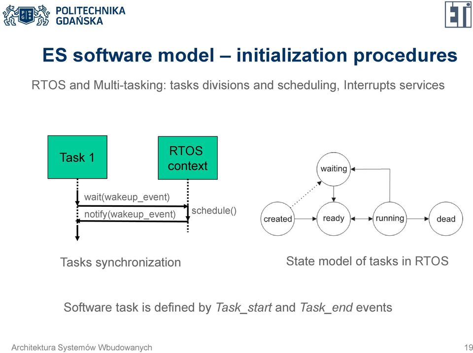 notify(wakeup_event) schedule() Tasks synchronization State model of tasks in RTOS