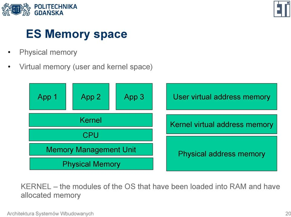 Management Unit Physical Memory Physical address memory KERNEL the modules of the OS