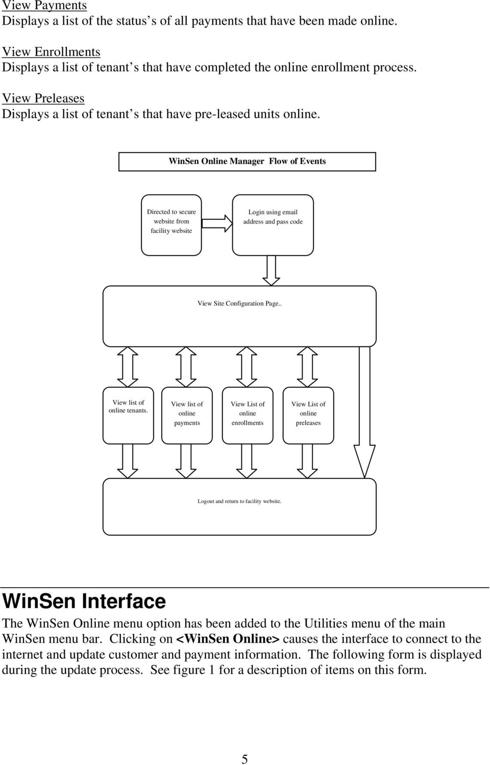 WinSen Online Manager Flow of Events Directed to secure website from facility website Login using email address and pass code View Site Configuration Page.. View list of online tenants.