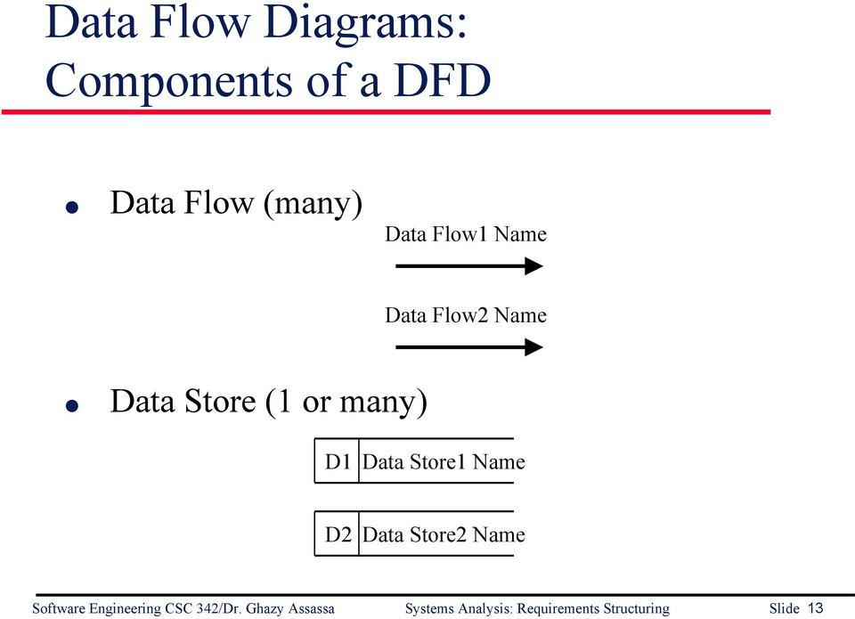Store1 Name D2 Data Store2 Name Software Engineering CSC