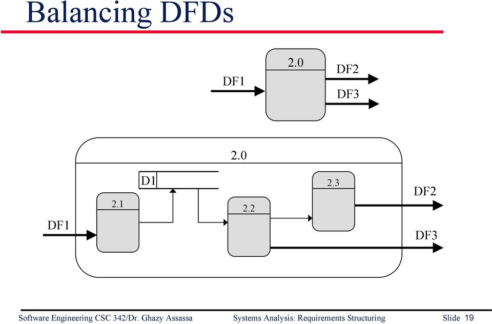 3 DF2 DF3 Software Engineering CSC