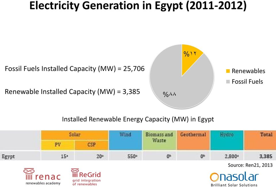Capacity (MW) = 3,385 %88 Renewables Fossil Fuels