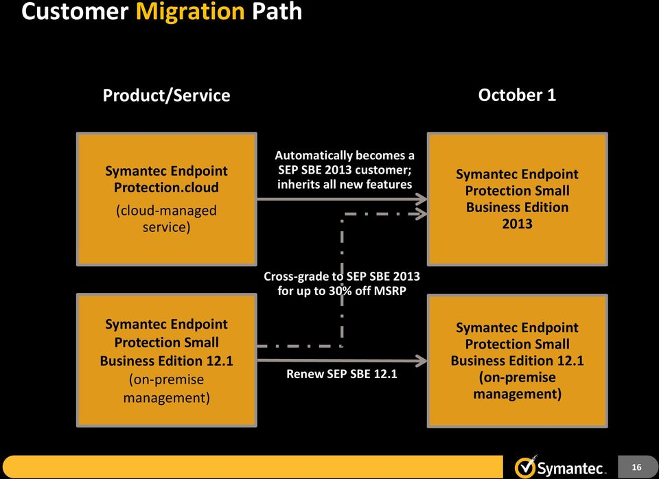 Endpoint Protection Small Business Edition 2013 Symantec Endpoint Protection Small Business Edition 12.