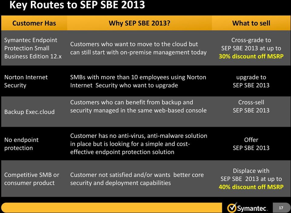 cloud SMBs with more than 10 employees using Norton Internet Security who want to upgrade Customers who can benefit from backup and security managed in the same web-based console upgrade to SEP SBE