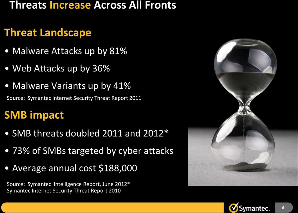 SMB threats doubled 2011 and 2012* 73% of SMBs targeted by cyber attacks Average annual cost