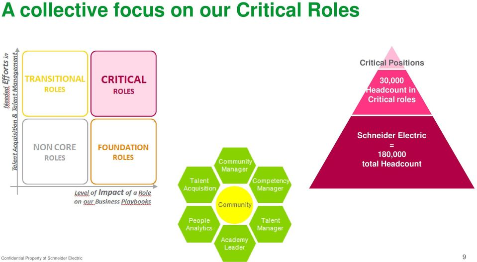 Headcount in Critical roles