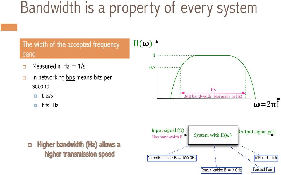 3dB,bandwidth,(Normally,in,Hz)!=2πf Input,signal,f(t) Has,bandwidth,B System,with,H(!