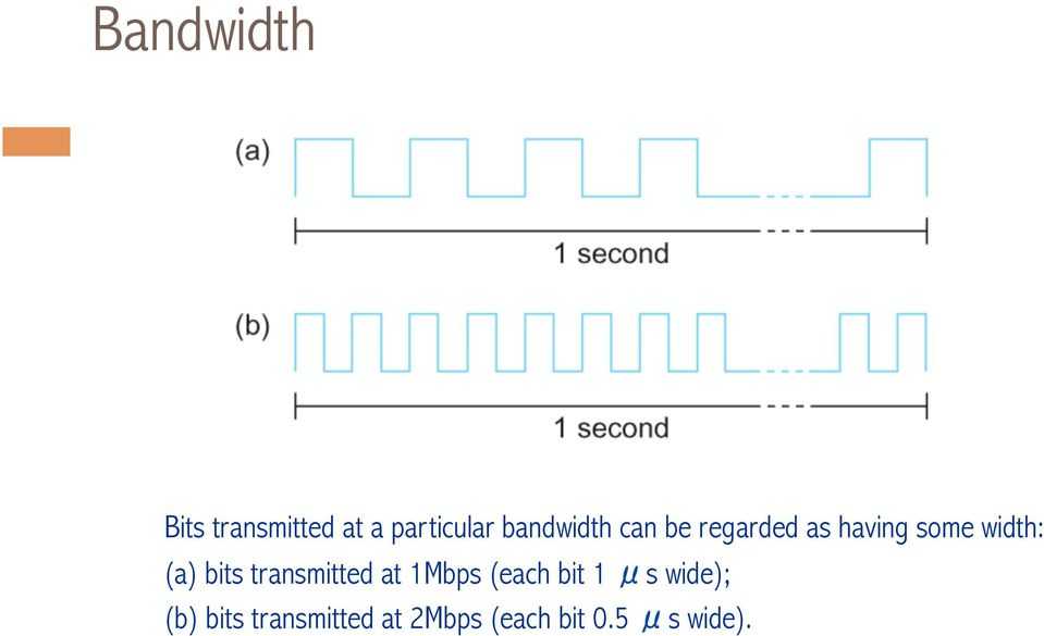 (a) bits transmitted at 1Mbps (each bit 1 μs