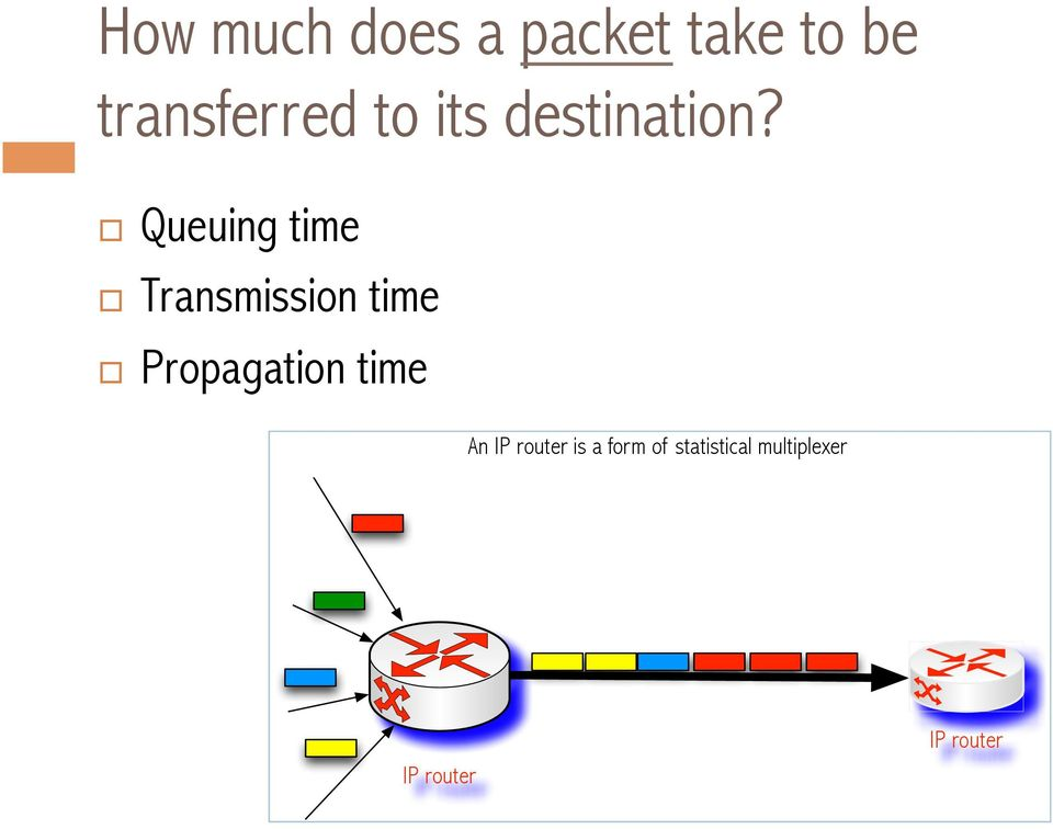 Queuing time Transmission time Propagation