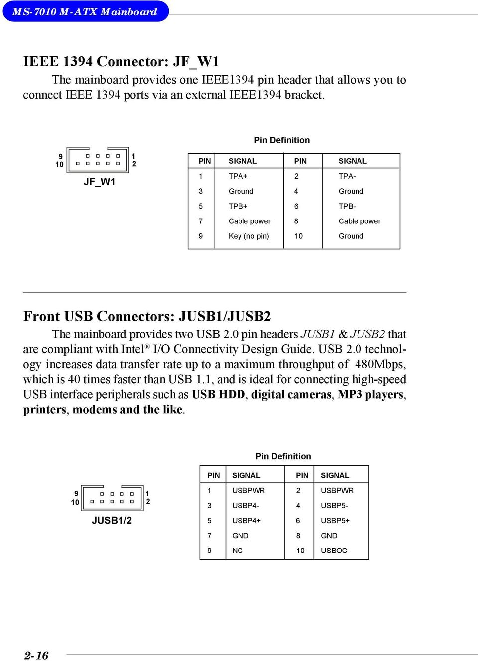 USB.0 pin headers JUSB & JUSB that are compliant with Intel I/O Connectivity Design Guide. USB.