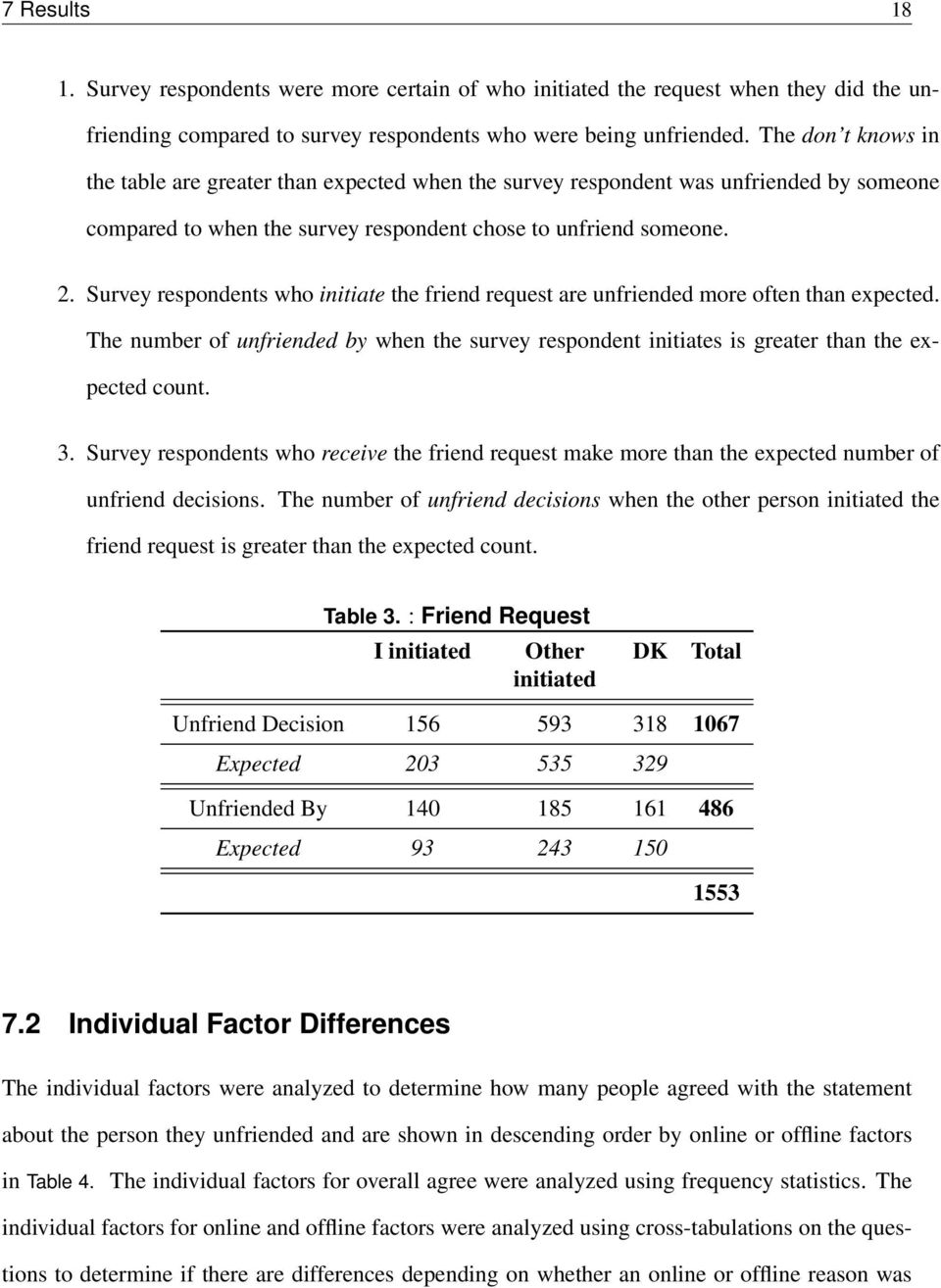 Survey respondents who initiate the friend request are unfriended more often than expected. The number of unfriended by when the survey respondent initiates is greater than the expected count. 3.