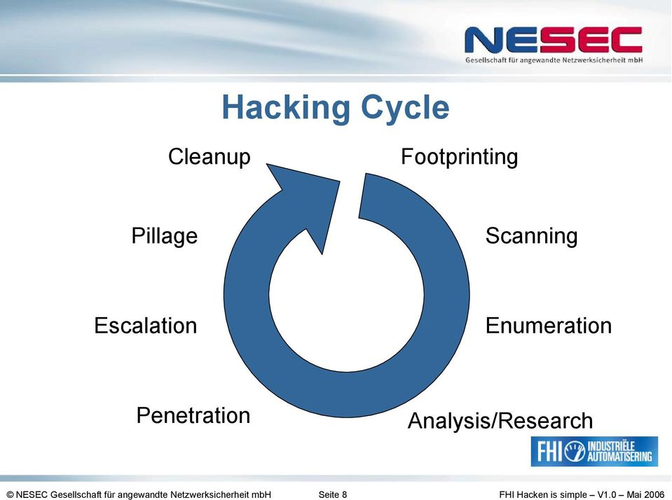 Penetration Analysis/Research NESEC