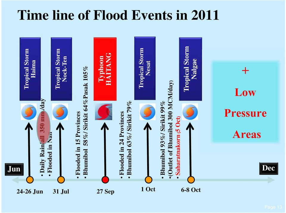 /day Flooded in Nan Flooded in 15 Provinces Bhumibol 58%/ Sirikit 64%Pasak 105% Flooded in 24 Provinces
