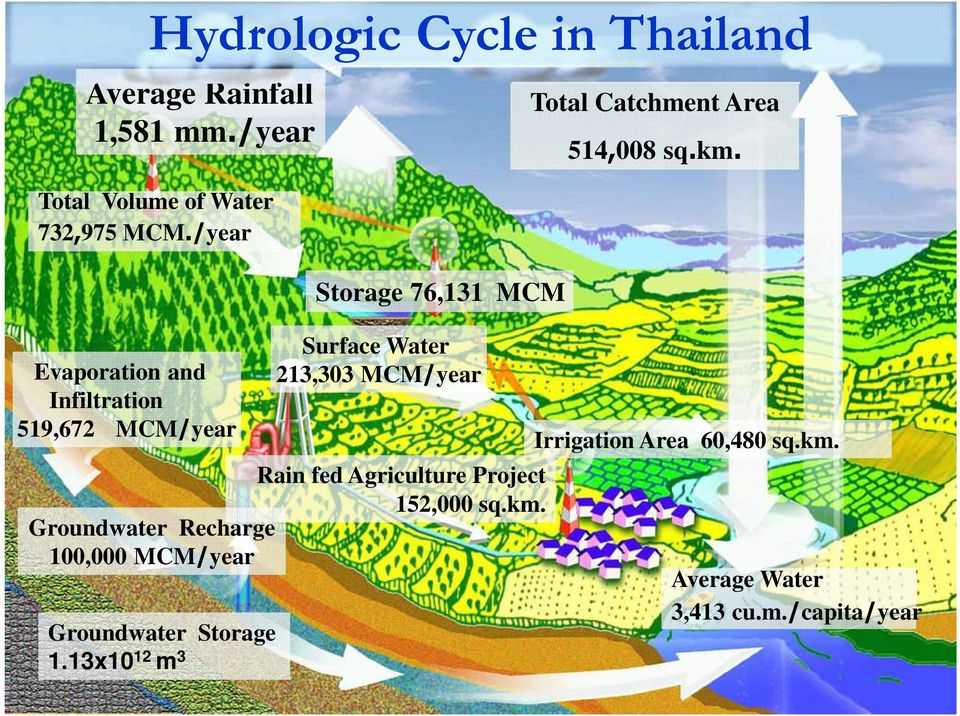 Surface Water 213,303 MCM/year Rain fed Agriculture Project 152,000 sq.km.